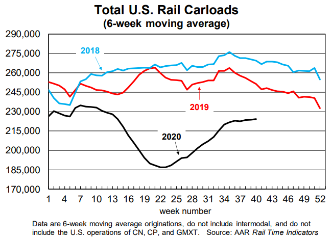 September Rail Carloads down 9.7% YoY, Intermodal Up 7.1% YoY