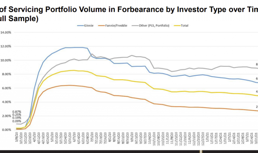 """""""Share of Mortgage Loans in Forbearance Decreases to 4.90%"""""""